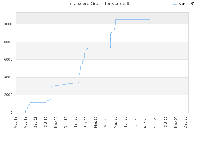 Totalscore Graph for vander91