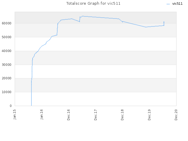 Totalscore Graph for vic511