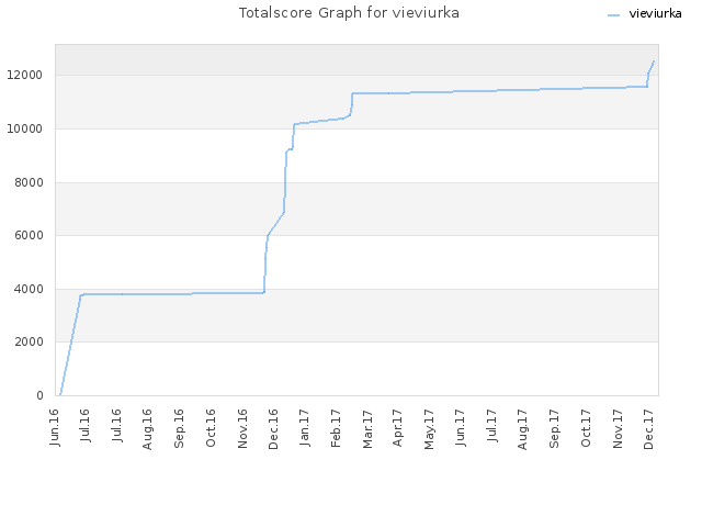Totalscore Graph for vieviurka