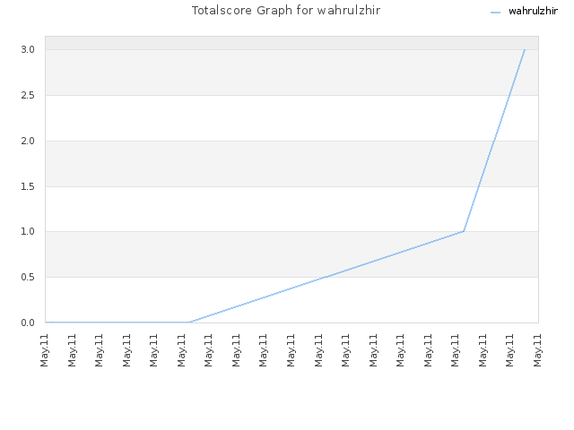 Totalscore Graph for wahrulzhir