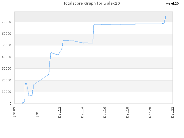 Totalscore Graph for walek20