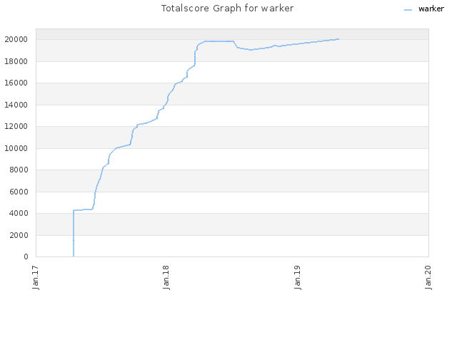 Totalscore Graph for warker
