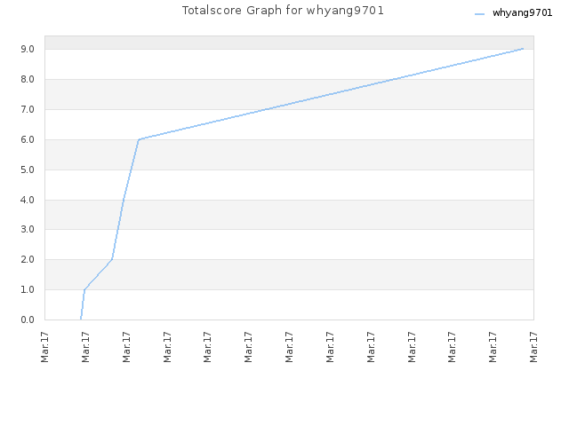 Totalscore Graph for whyang9701