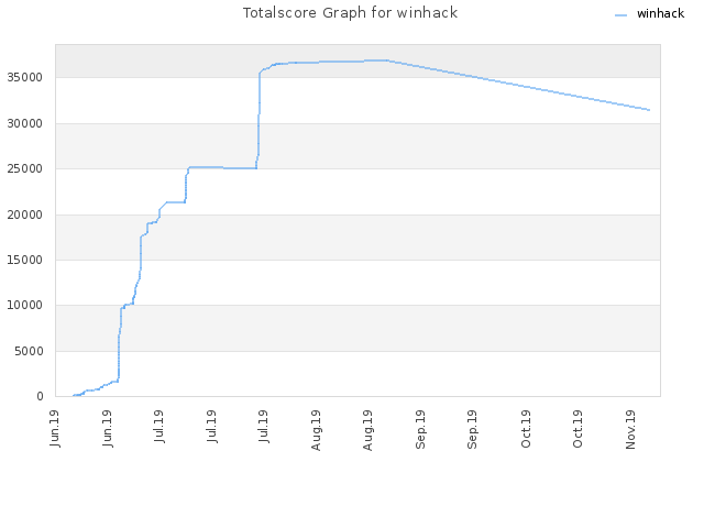 Totalscore Graph for winhack