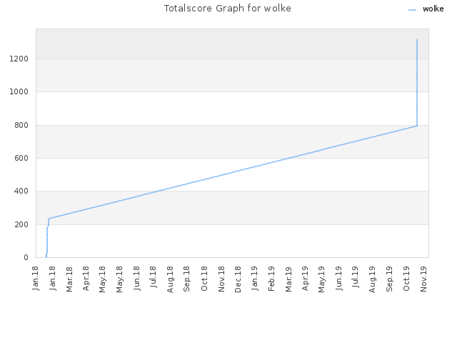 Totalscore Graph for wolke
