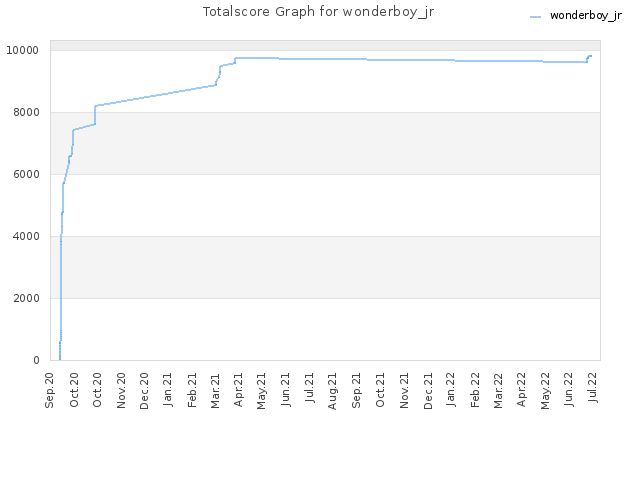 Totalscore Graph for wonderboy_jr