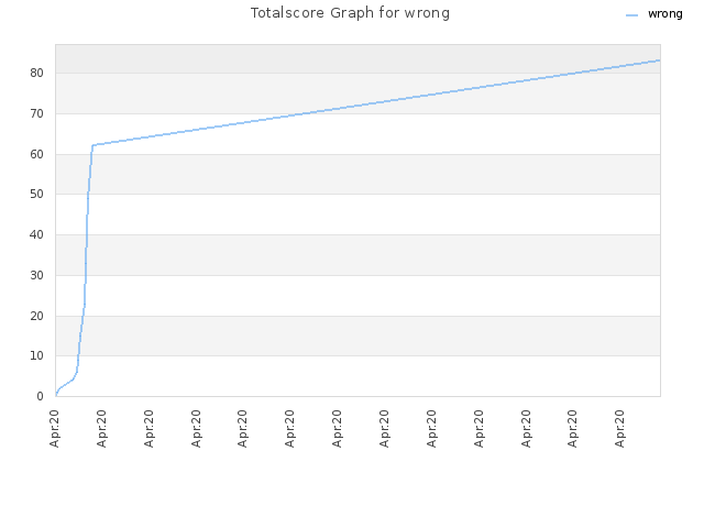 Totalscore Graph for wrong