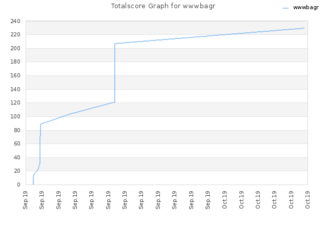 Totalscore Graph for wwwbagr