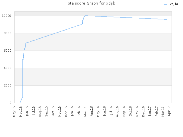 Totalscore Graph for xdjibi
