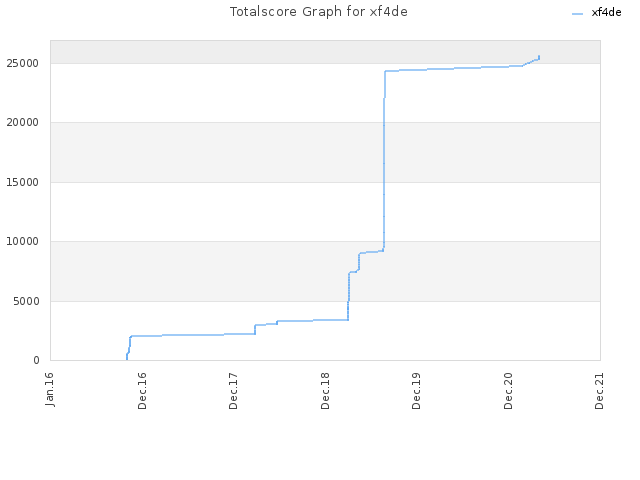 Totalscore Graph for xf4de