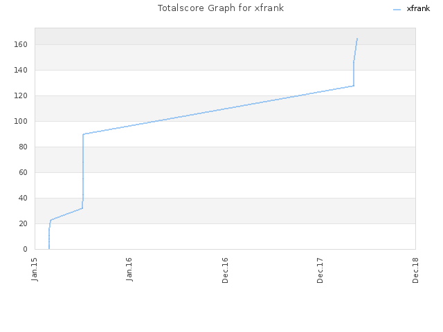 Totalscore Graph for xfrank
