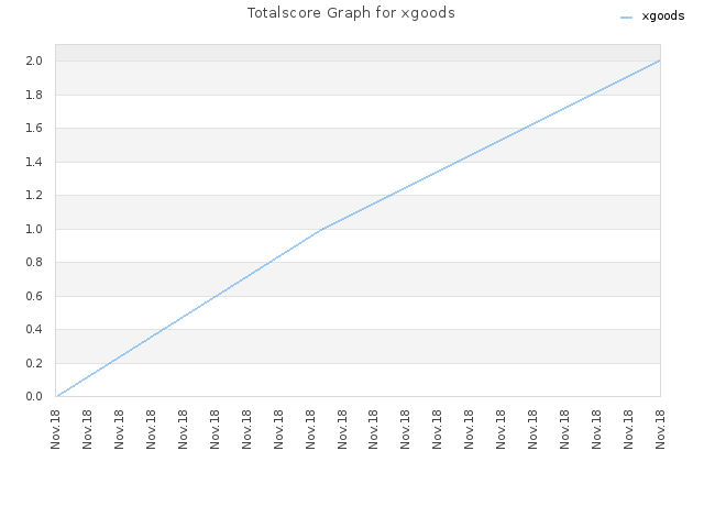 Totalscore Graph for xgoods