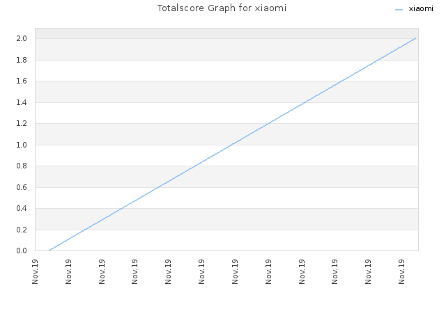 Totalscore Graph for xiaomi
