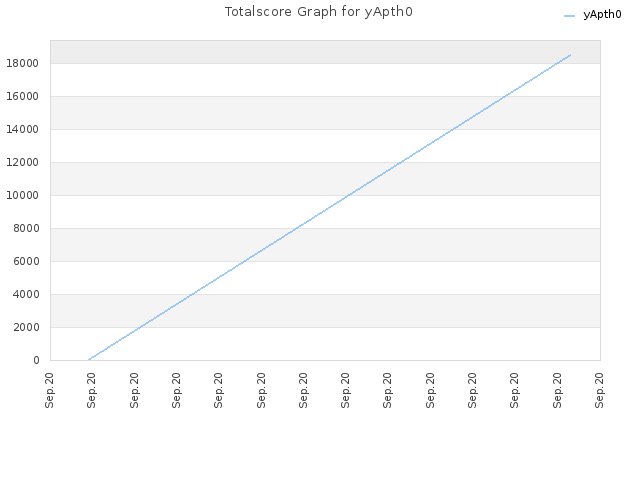 Totalscore Graph for yApth0