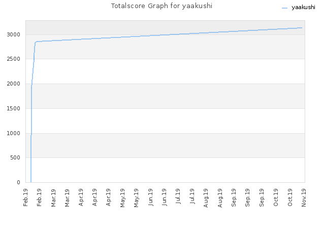 Totalscore Graph for yaakushi