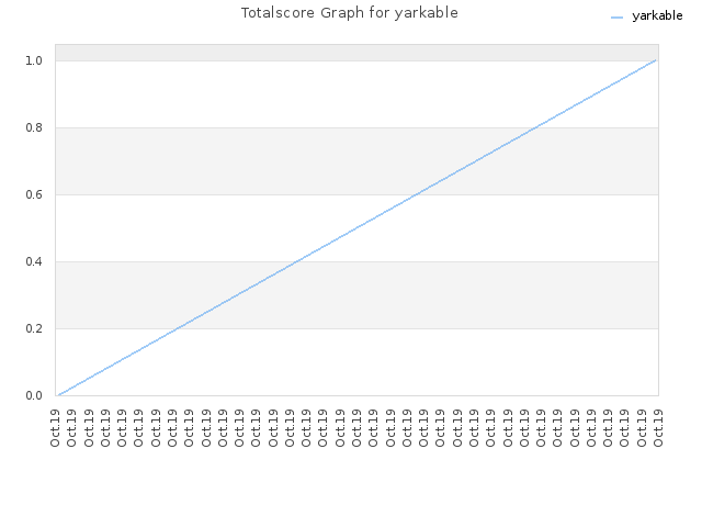 Totalscore Graph for yarkable