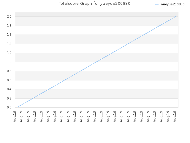 Totalscore Graph for yueyue200830