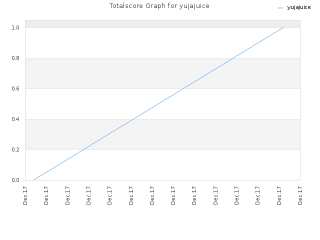 Totalscore Graph for yujajuice