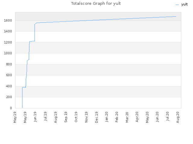 Totalscore Graph for yult