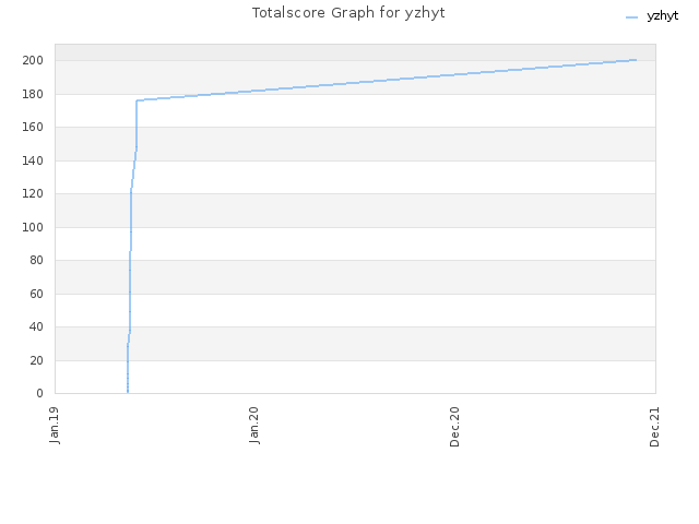 Totalscore Graph for yzhyt