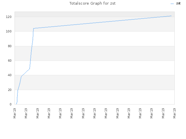 Totalscore Graph for zst
