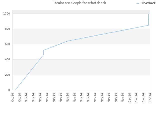 WeChall] Profil whatshack