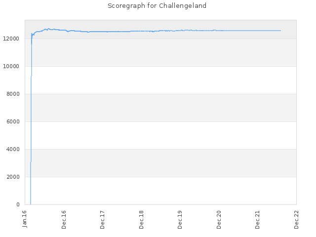 Score history for site Challengeland