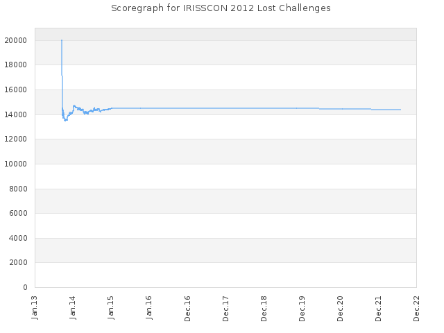 Score history for site IRISSCON 2012 Lost Challenges