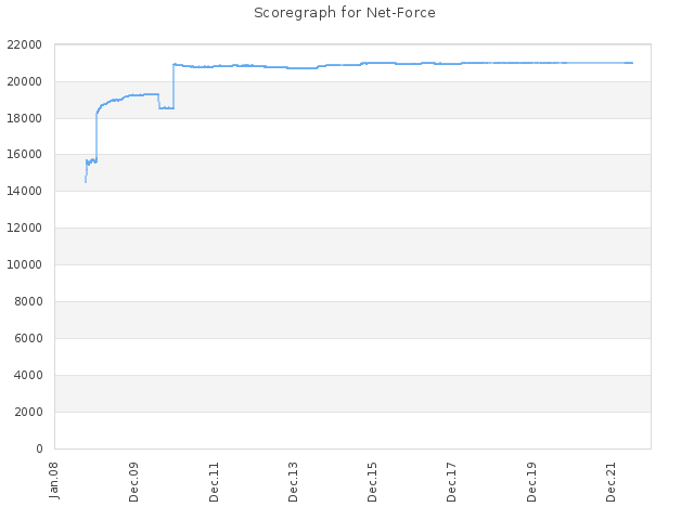 Score history for site Net-Force