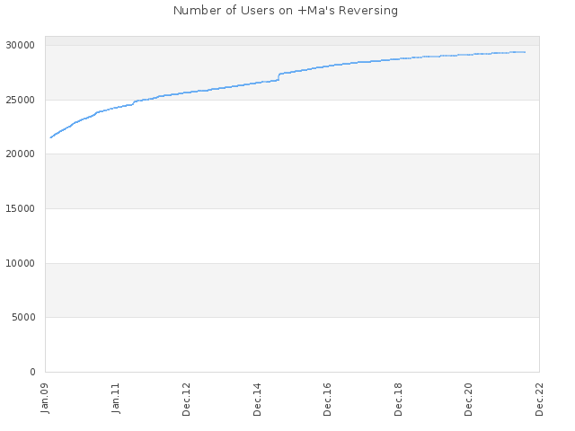 Number of Users on +Ma's Reversing