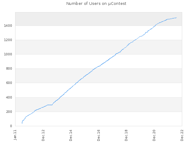 Number of Users on µContest