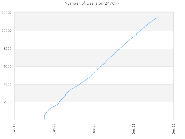 Number of Users on 247CTF