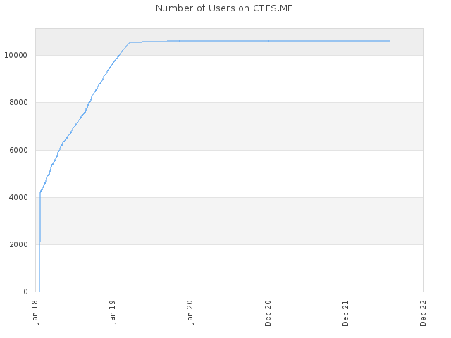 Number of Users on CTFS.ME