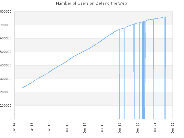 Number of Users on Defend the Web