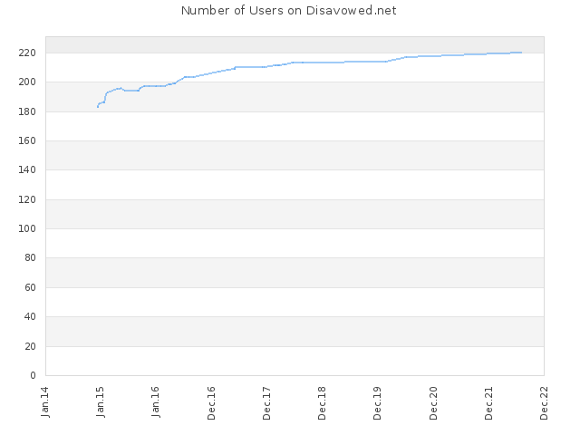 Number of Users on Disavowed.net