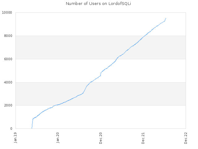 Number of Users on LordofSQLi