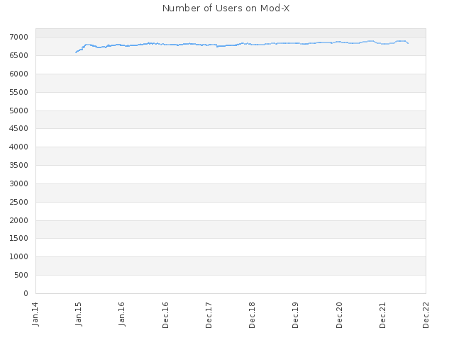 Number of Users on Mod-X