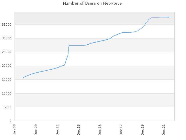 Number of Users on Net-Force