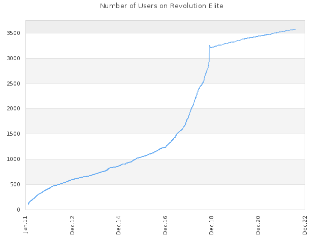 Number of Users on Revolution Elite