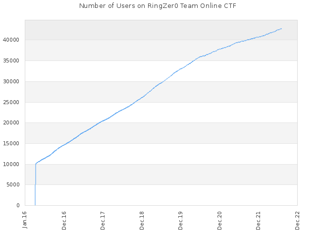 Number of Users on RingZer0 Team Online CTF
