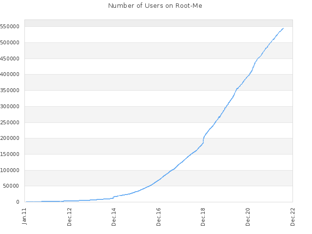 Number of Users on Root-Me