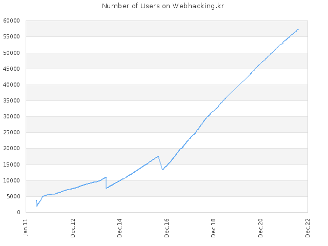 Number of Users on Webhacking.kr