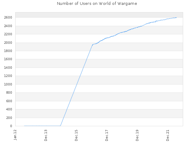 Number of Users on World of Wargame