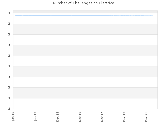 Number of Challenges on Electrica