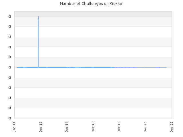 Number of Challenges on Gekkó