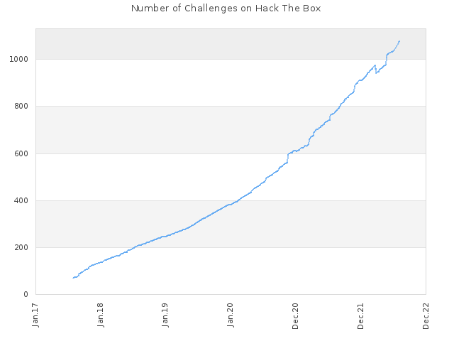 Number of Challenges on Hack The Box