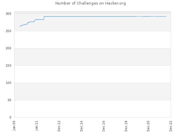 Number of Challenges on Hacker.org