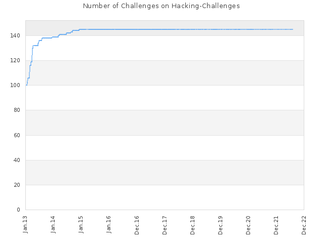 Number of Challenges on Hacking-Challenges