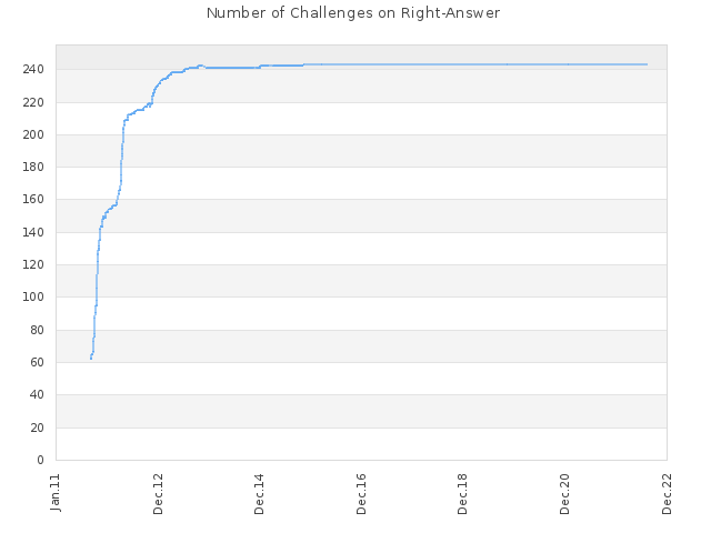 Number of Challenges on Right-Answer