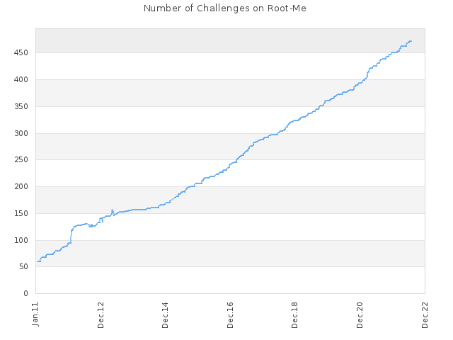 Number of Challenges on Root-Me